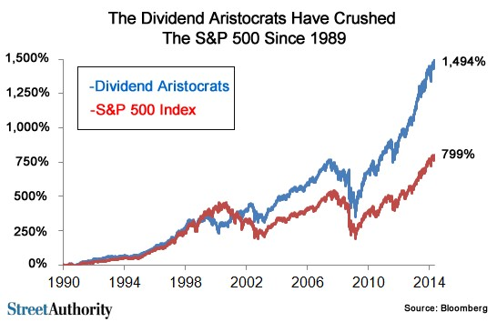 the dividend aristocrats graph